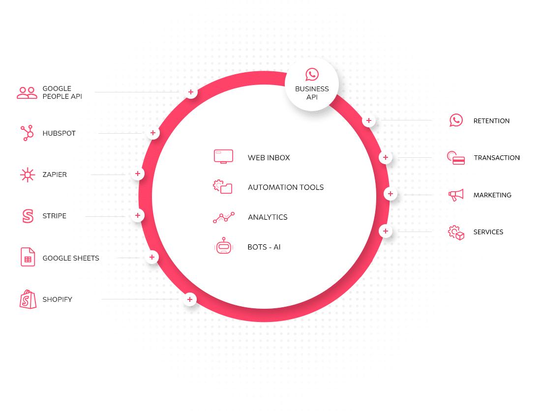 Soluções de mensagens móveis e automação móvel por API