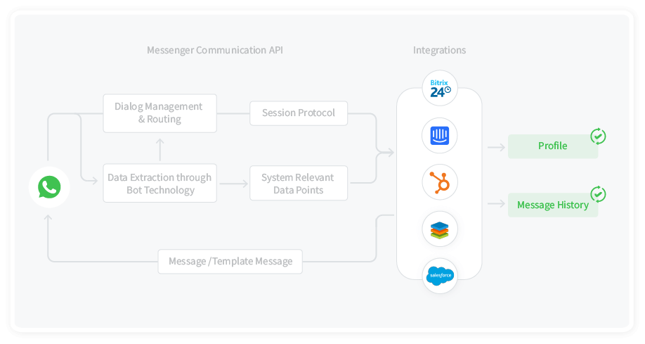 Fast connection of CRM and Messaging activity