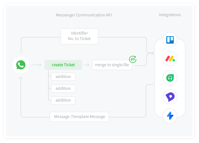 Seamless integration to quickly deploy WhatsApp API